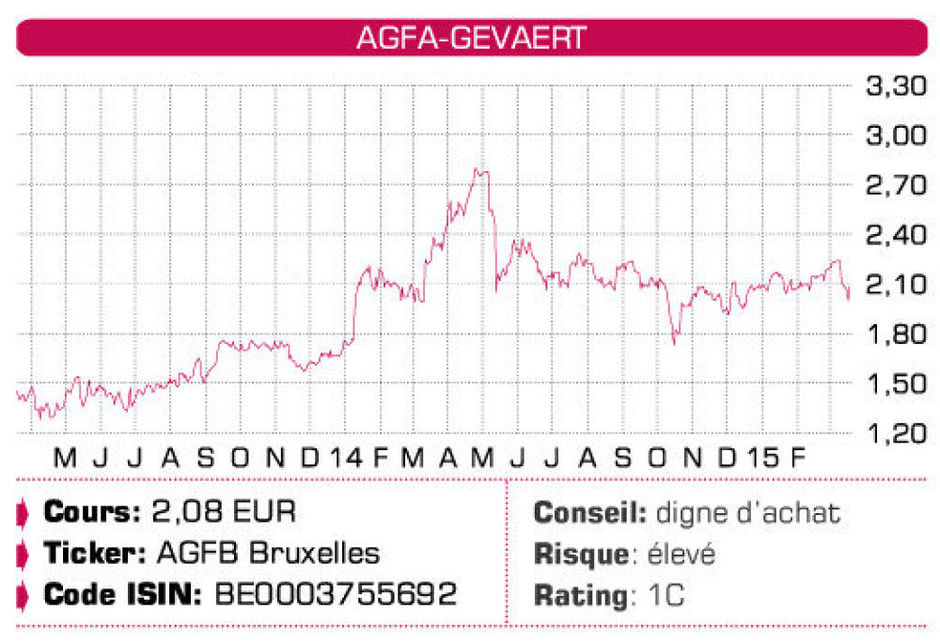 Agfa-Gevaert, GBL, Option, DSM