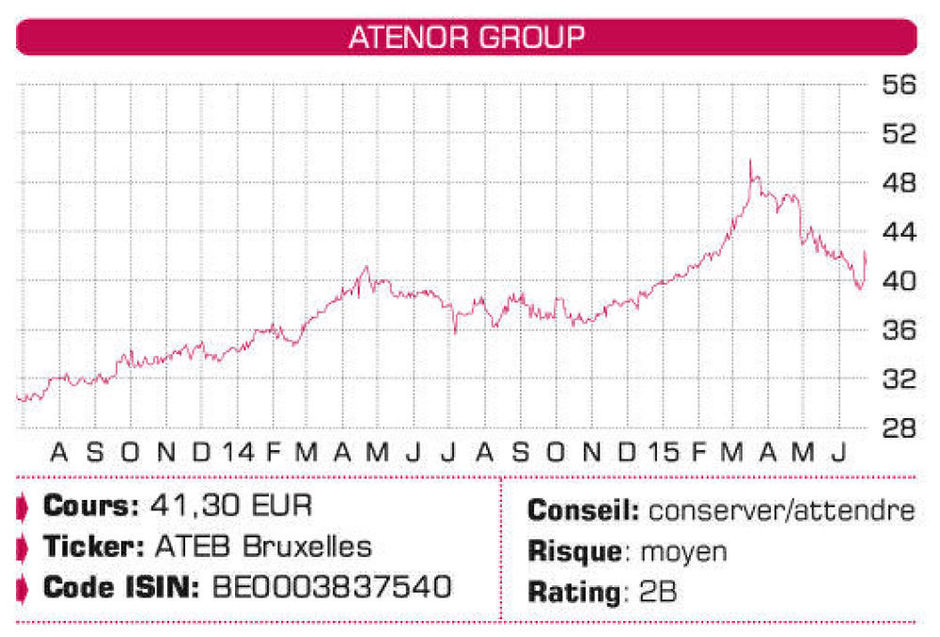 Atenor Group, Care Property Invest, Celyad, Altice