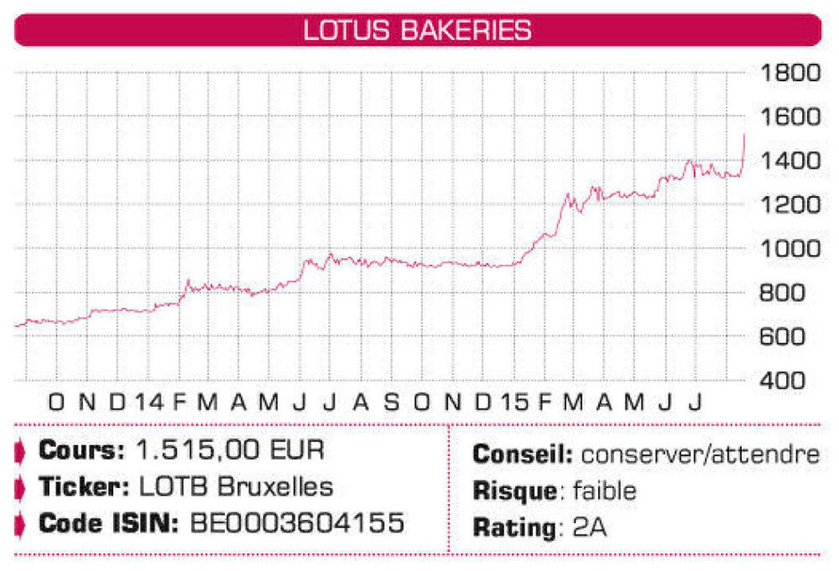 Lotus Bakeries, Aegon, Delta Lloyd, Nestlé