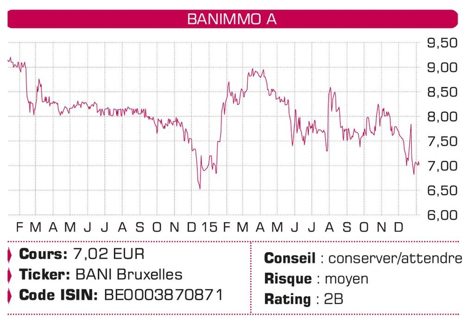Banimmo, Tigenix, Casino, PostNL